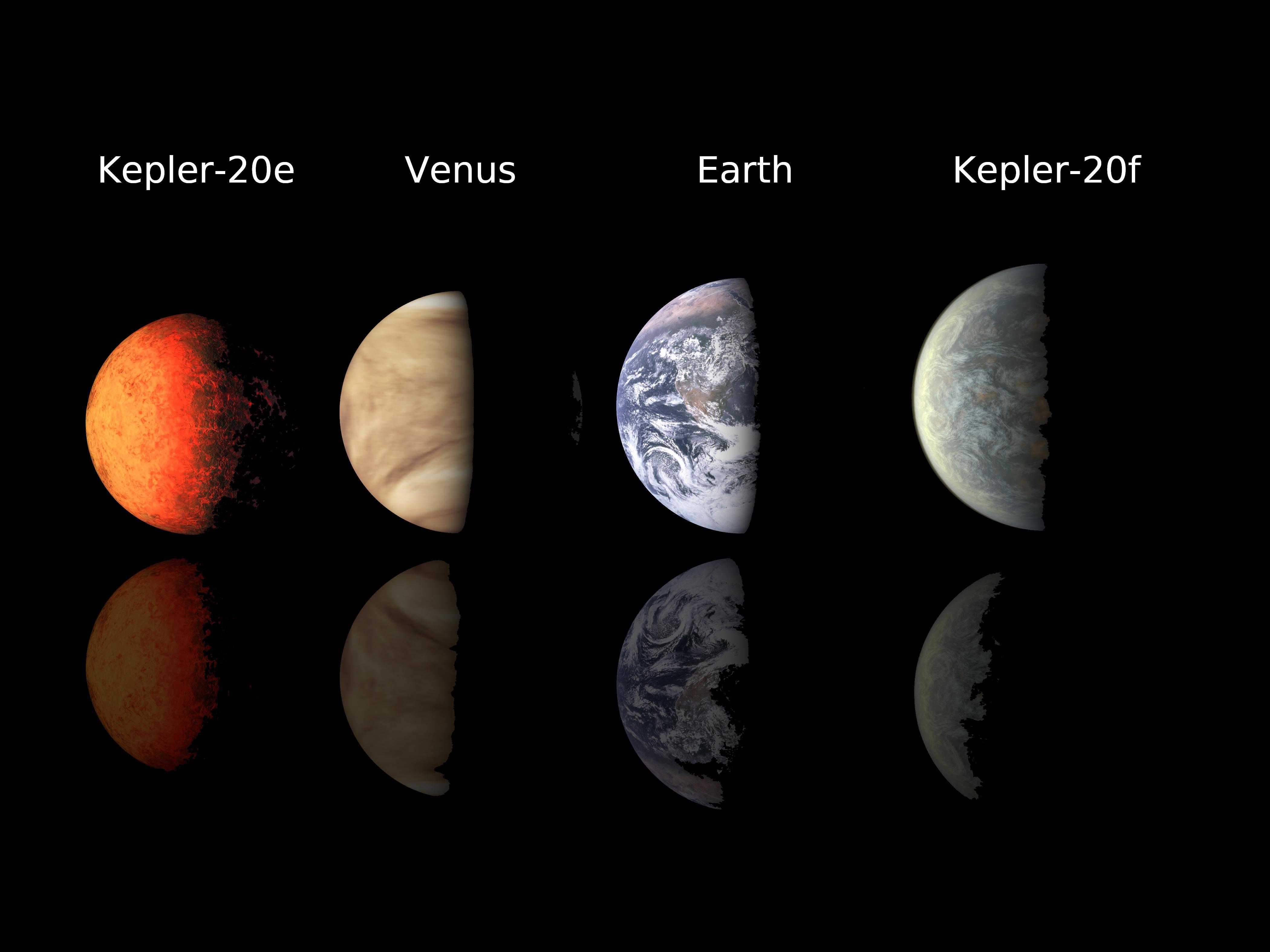 Kepler Planet Lineup