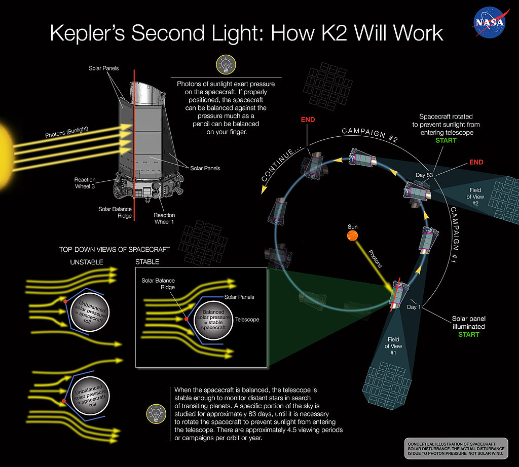 NASA-KeplerSecondLight-K2-Explained-20131211