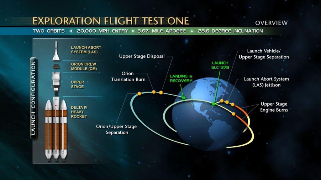 EFT-1 Mission Diagram