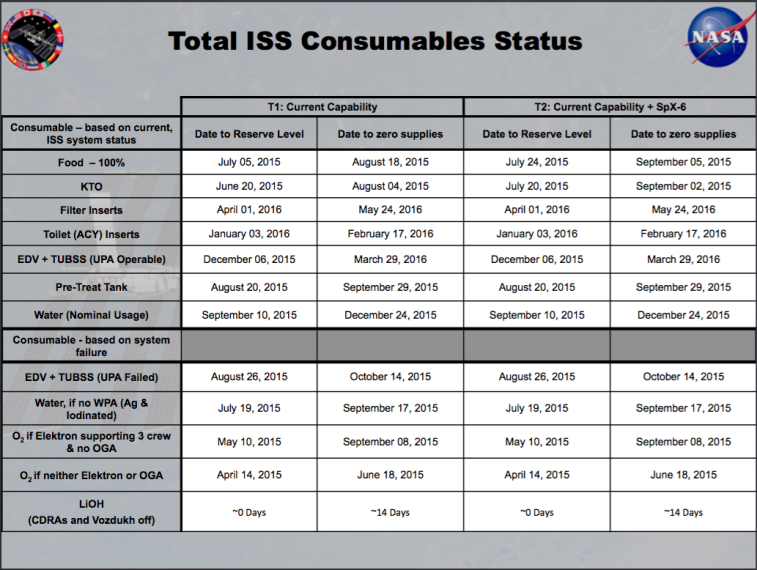 ISS Consumables Chart from an April 9, 2015 NASA presentation